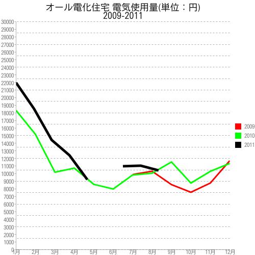 月別電気代(前年比較):折れ線グラフ