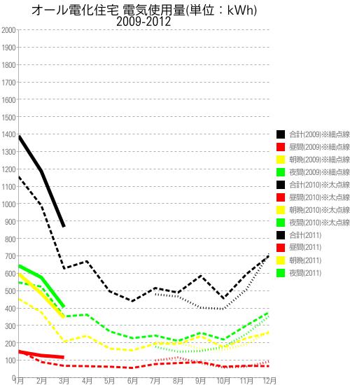 時間帯別使用量変移:折れ線グラフ