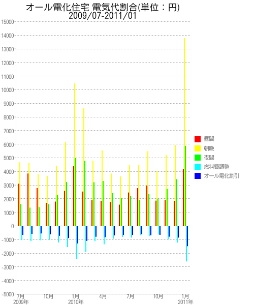 時間帯別内訳:棒グラフ