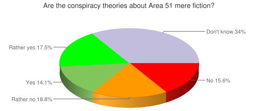 Are the conspiracy theories about Area 51 mere fiction?