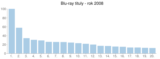 Blu-ray tituly - rok 2008