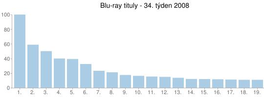 Blu-ray tituly - 34. týden