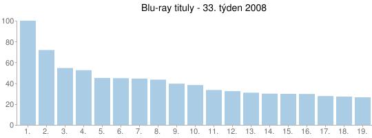 Blu-ray tituly - 33. týden