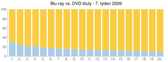 Blu-ray vs. DVD tituly - 7. týden 2009