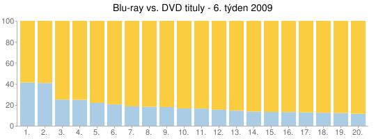 Blu-ray vs. DVD tituly - 6. týden 2009