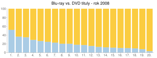 Blu-ray vs. DVD tituly - rok 2008
