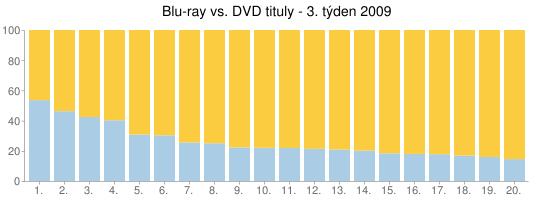 Blu-ray vs. DVD tituly - 3. týden 2009