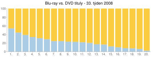 Blu-ray vs. DVD tituly - 33. týden