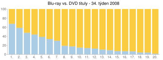 Blu-ray vs. DVD tituly - 34. týden