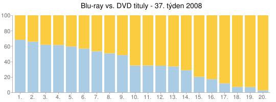 Blu-ray vs. DVD tituly - 37. týden
