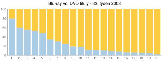 Blu-ray vs. DVD tituly - 32. týden