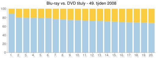 Blu-ray vs. DVD tituly - 49. týden