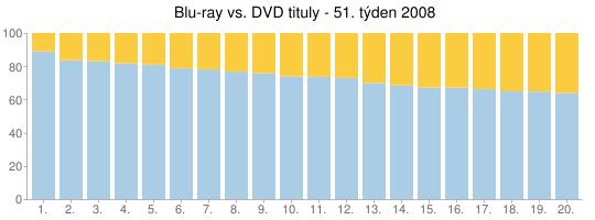 Blu-ray vs. DVD tituly - 51. týden