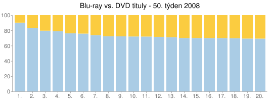 Blu-ray vs. DVD tituly - 50. týden