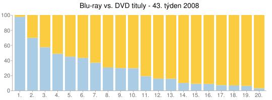Blu-ray vs. DVD tituly - 43. týden