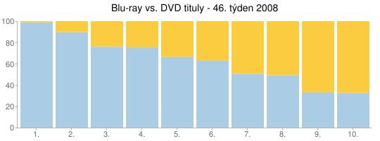 Blu-ray vs. DVD tituly - 46. týden