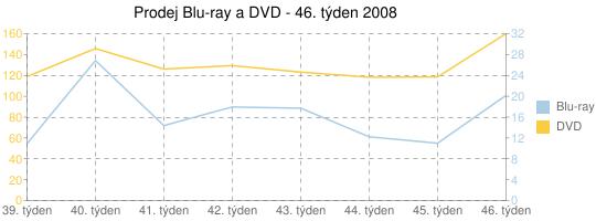 Prodej Blu-ray a DVD - 46. týden