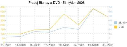 Prodej Blu-ray a DVD - 51. týden
