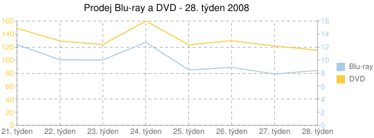 Prodej Blu-ray a DVD - 28. týden