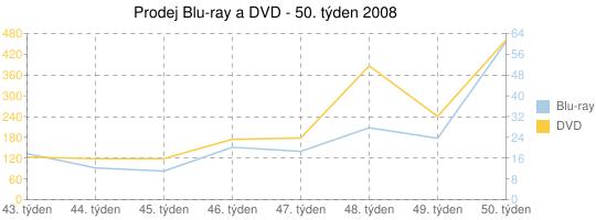 Prodej Blu-ray a DVD - 50. týden