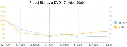 Prodej Blu-ray a DVD - 7. týden 2009