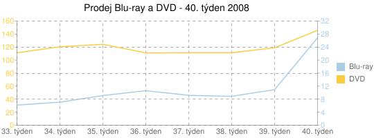 Prodej Blu-ray a DVD - 40. týden