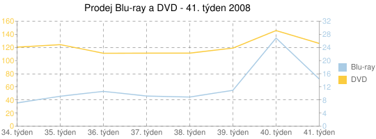 Prodej Blu-ray a DVD - 41. týden