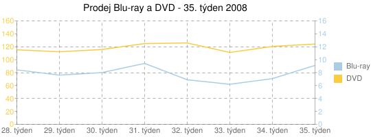 Prodej Blu-ray a DVD - 35. týden