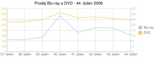 Prodej Blu-ray a DVD - 44. týden