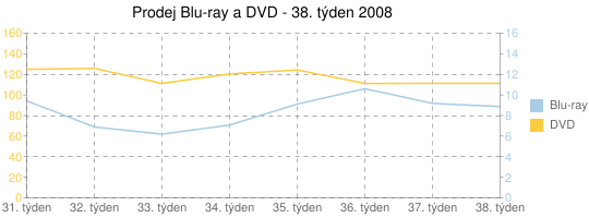 Prodej Blu-ray a DVD - 38. týden