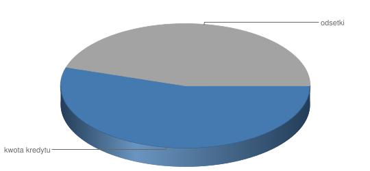 Wykres kosztów kredytu