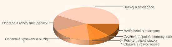 Graf: Zaměření schválených projektů spolupráce