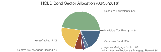 HOLD Bond Sector Allocation (06/30/2016)