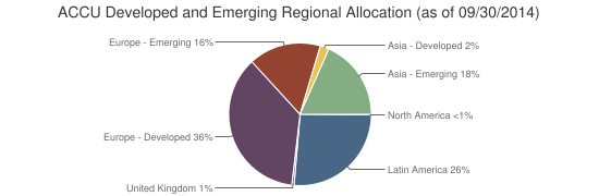 ACCU Developed and Emerging Regional Allocation (as of 09/30/2014)