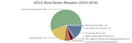 HOLD Bond Sector Allocation (03/31/2016)