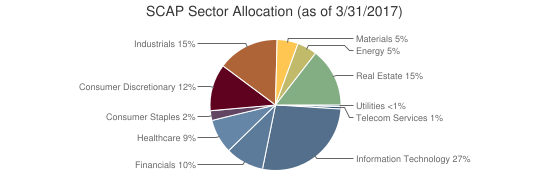 SCAP Sector Allocation (as of 3/31/2017)