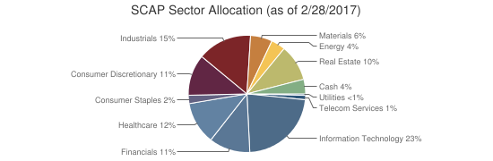SCAP Sector Allocation (as of 2/28/2017)