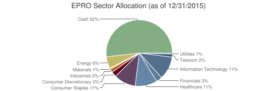 EPRO Sector Allocation (as of 12/31/2015)