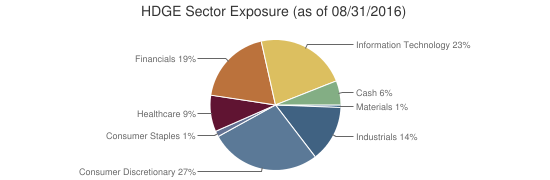 HDGE Sector Exposure (as of 08/31/2016)