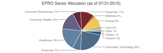 EPRO Sector Allocation (as of 07/31/2015)
