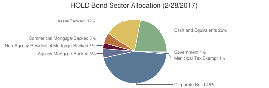 HOLD Bond Sector Allocation (2/28/2017)