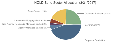 HOLD Bond Sector Allocation (3/31/2017)