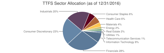 TTFS Sector Allocation (as of 12/31/2016)