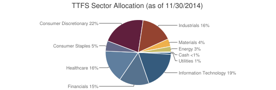 TTFS Sector Allocation (as of 11/30/2014)