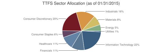 TTFS Sector Allocation (as of 01/31/2015)