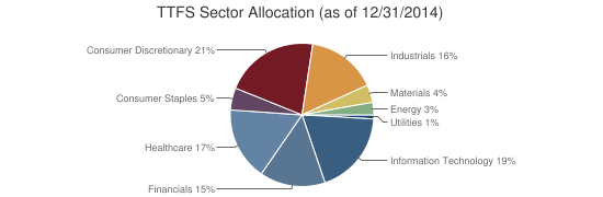 TTFS Sector Allocation (as of 12/31/2014)