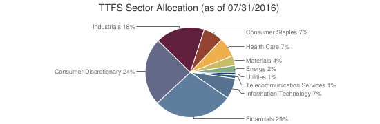 TTFS Sector Allocation (as of 07/31/2016)