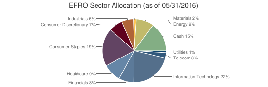 EPRO Sector Allocation (as of 05/31/2016)