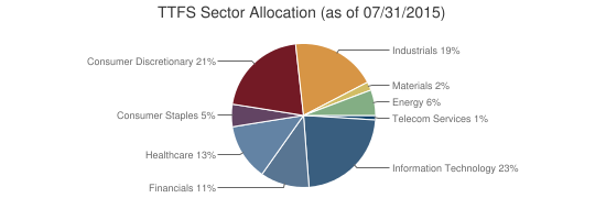 TTFS Sector Allocation (as of 07/31/2015)