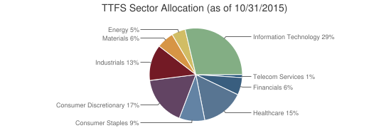 TTFS Sector Allocation (as of 10/31/2015)